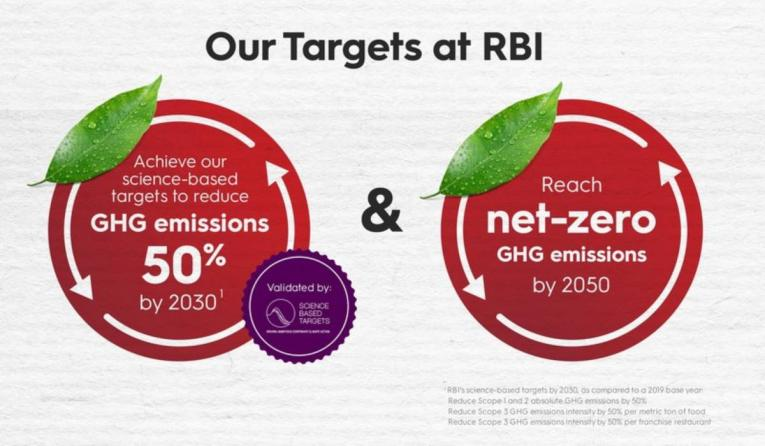 RBI greenhouse gases goal.