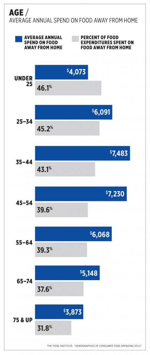 Restaurant Customer Demographics Influence Growing Industry Sales