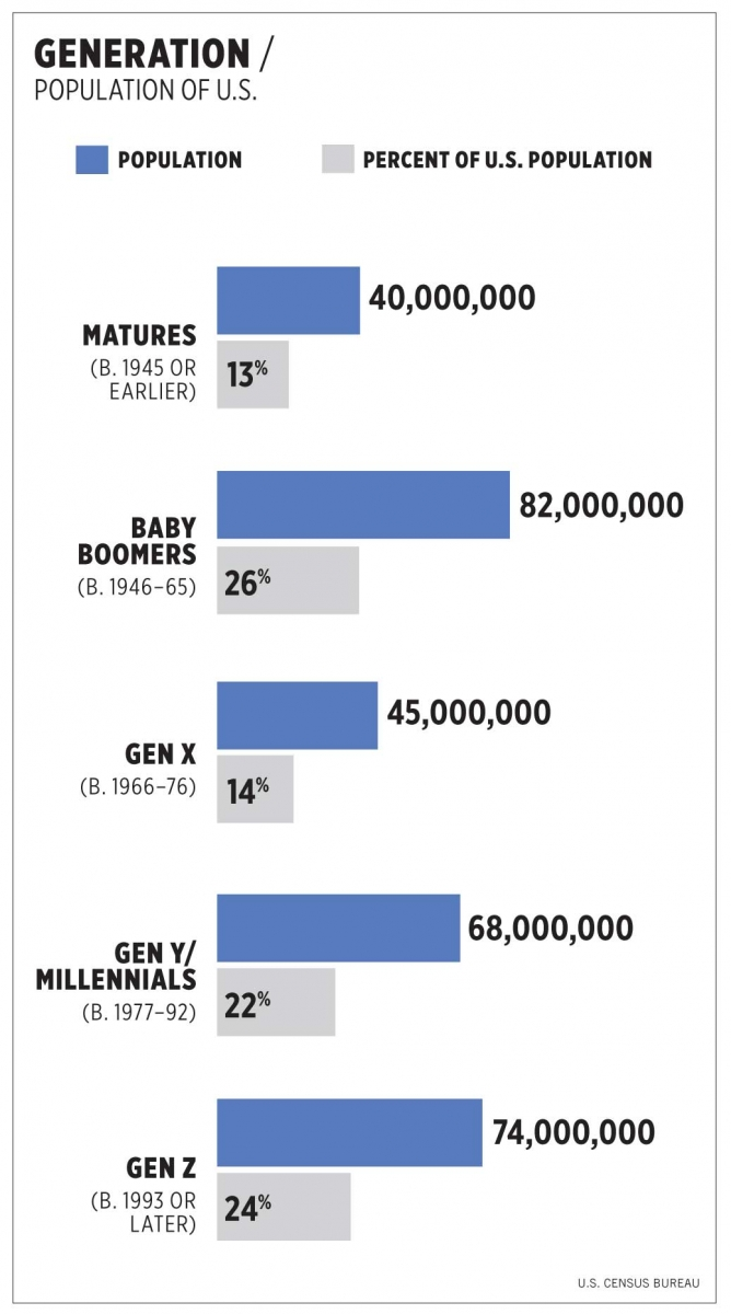 restaurant customer demographics influence growing