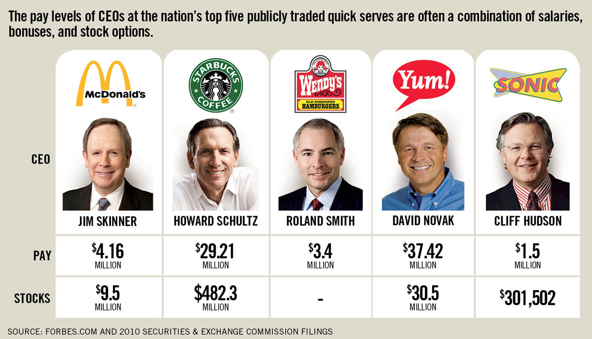 Fast Food CEO Salary Compensation Should Be Right Fit for ...