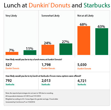 Starbucks, Dunkin' Donuts Demographics Study Targets Lunch Growth ...